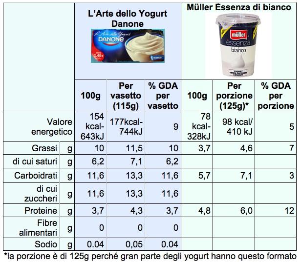Tab Yogurt Danone Muller Arte Bianco Cal Il Fatto Alimentare