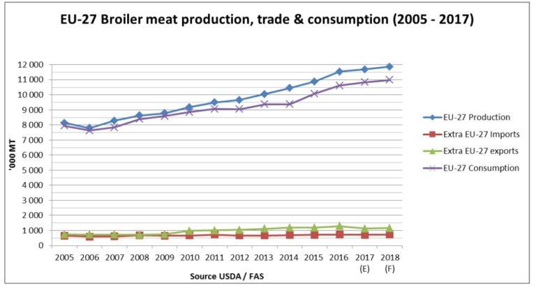 valori Produzione-import-export-e-consumo-carne-di-pollo-in-Europa-2005-2018-fonte-dati-e-stime-USDA-settembre-2017-768x419
