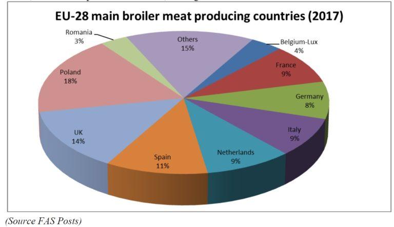 Produzione-per-Paese-di-carne-di-pollo-in-Europa-2017-fonte-dati-e-stime-USDA-settembre-2017- valori