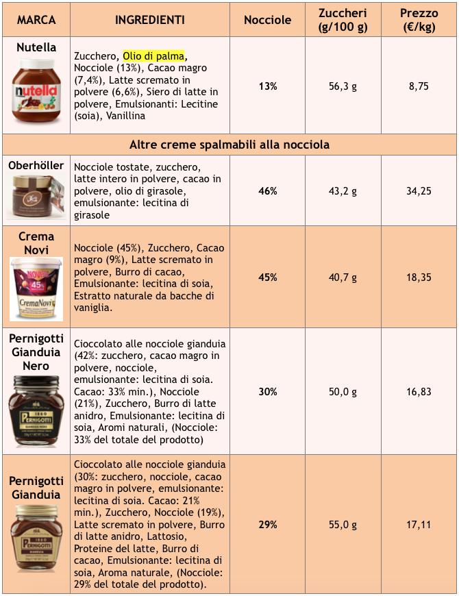 tabella creme spalmabili nutella oberhoeller novi pernigotti