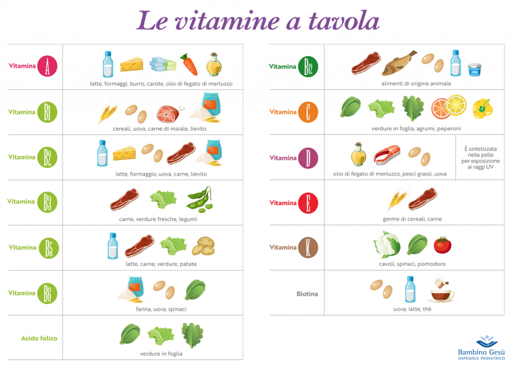 Vitamine bambin gesu