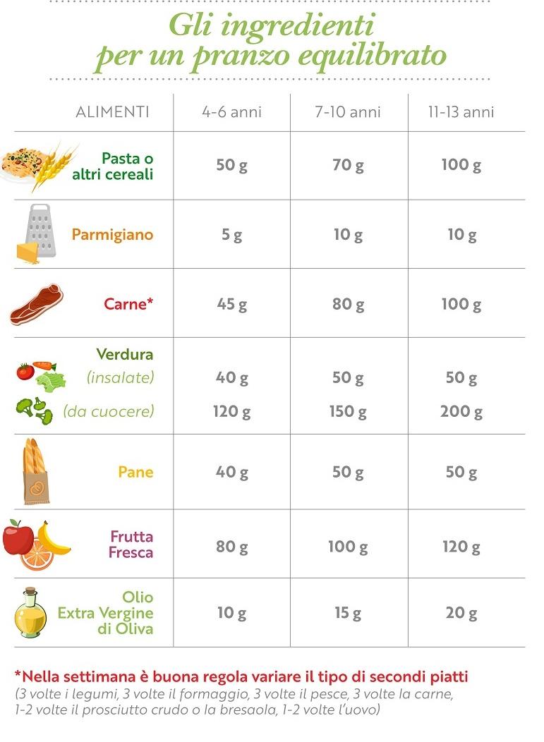 sovrappeso di grado 1 e 2