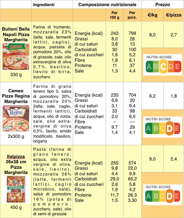 tabella pizze surgelate buitoni cameo italpizza 2