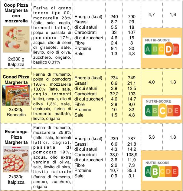 tabella pizze surgelate coop conad esselunga