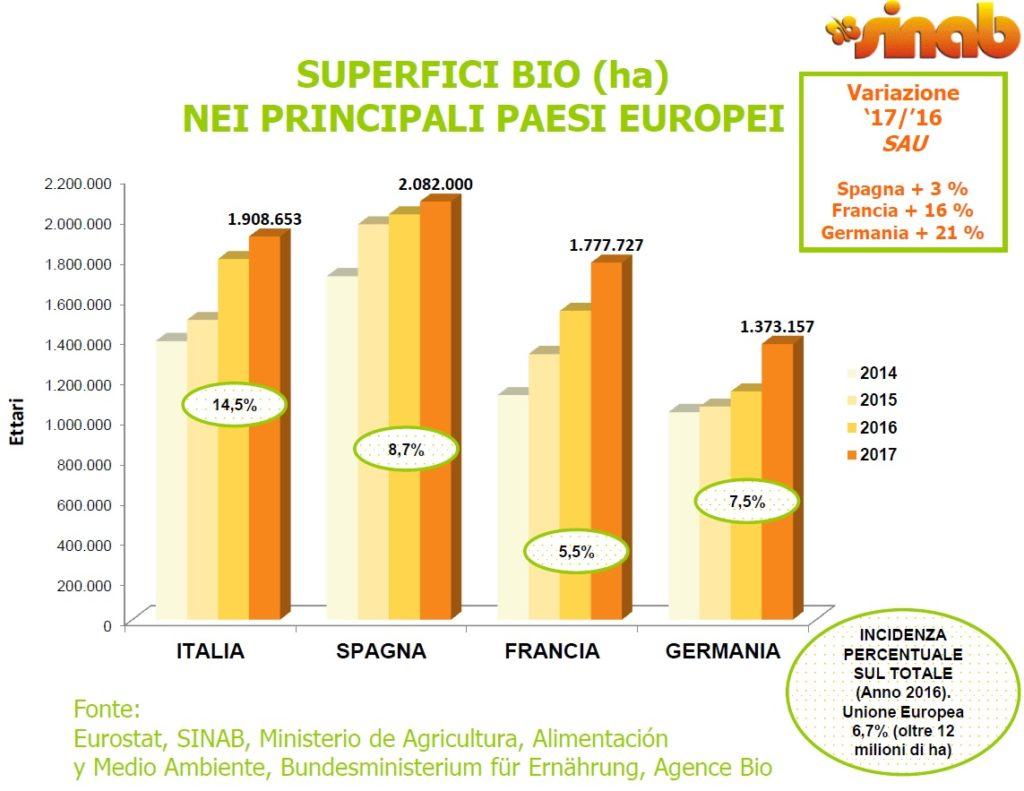 trend-ettari-a-biologico-in-Italia-Francia-Spagna-e-Germania-Fonte-Bio-in-Cifre-2018.-I-numeri-del-biologico-in-Italia-di-Francesco-Giardina-1024x791