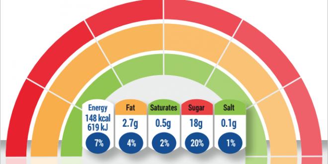 evolved nutrition label etichette a semaforo