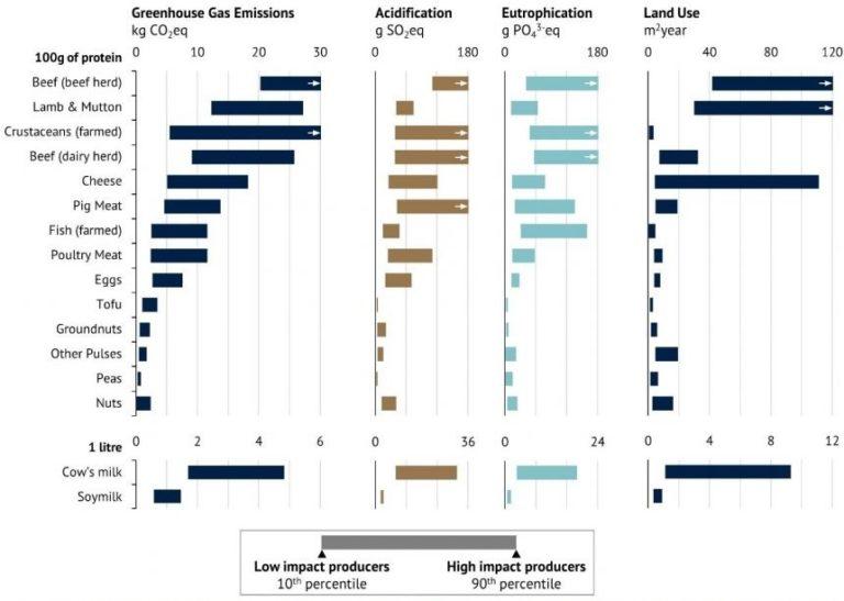 GRAFICO-impatti-ambientali-per-9-prodotti-alimentari-di-origine-animale-e-6-di-origine-vegetale-Oxford-University-giugno-2018-1-768x547