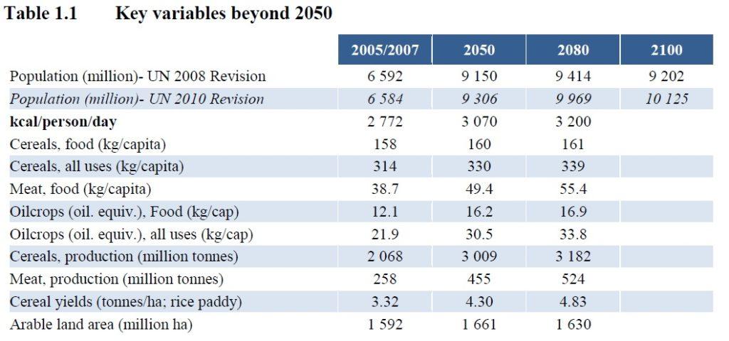 TABELLA-variabili-chiave-nello-scenario-globale-che-riguarda-popolazione-produzione-e-domanda-di-cibo-World-Agriculture-Towards-2030-2050-FAO-2012