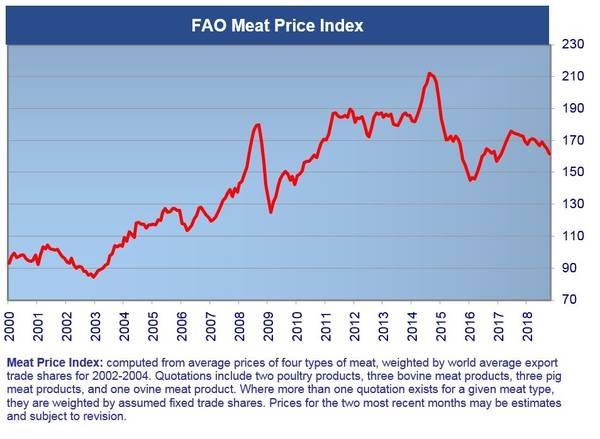 andamento-del-prezzo-medio-ella-carne-2000-2018-FAO-2018-1