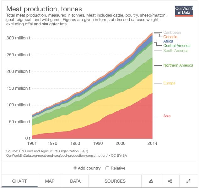 produzione carne tonnellate