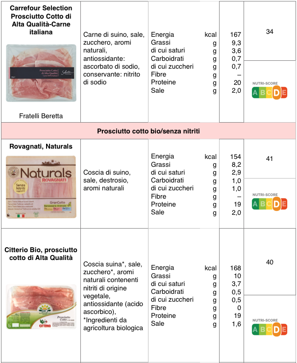 tabella prosciutto cotto carrefour selection rovagnati naturals citterio bio