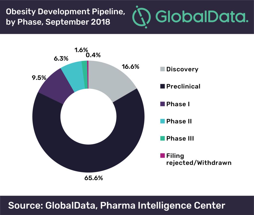 i-farmaci-contro-lobesità-nelle-varie-fasi-di-sviluppo-prima-della-commercializzazione-fonte-Global-Data