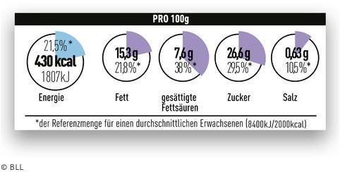 etichetta nutrizionale industrie tedesche