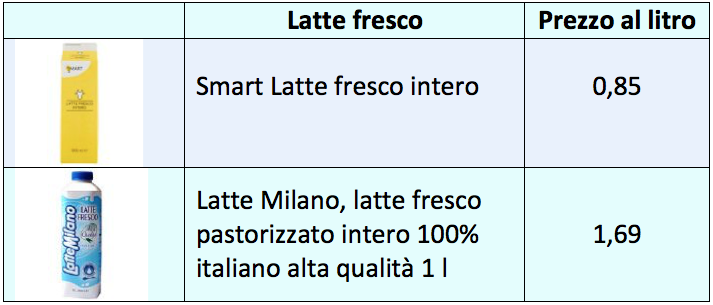 tab prezzi 2019 latte fresco esselunga
