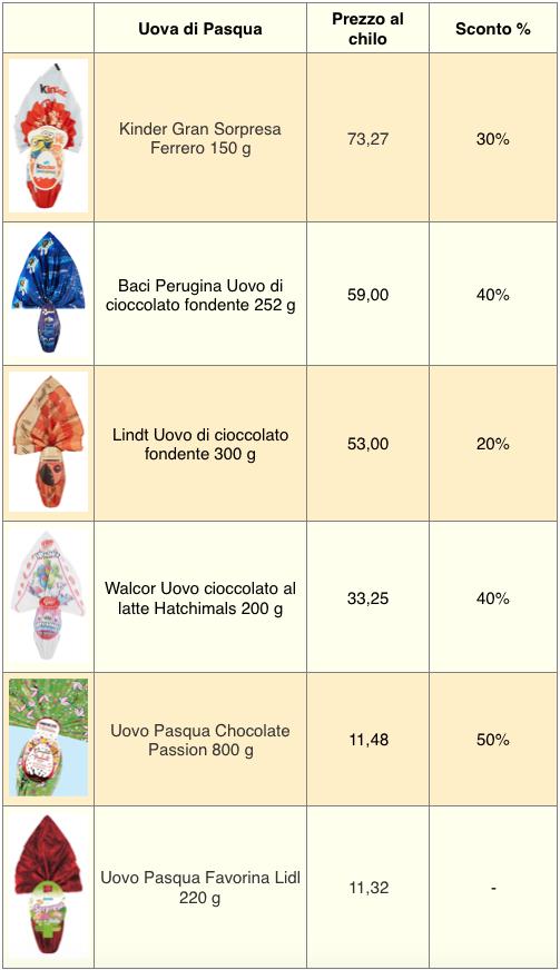 tabella prezzi uova di Pasqua 2019 sconti