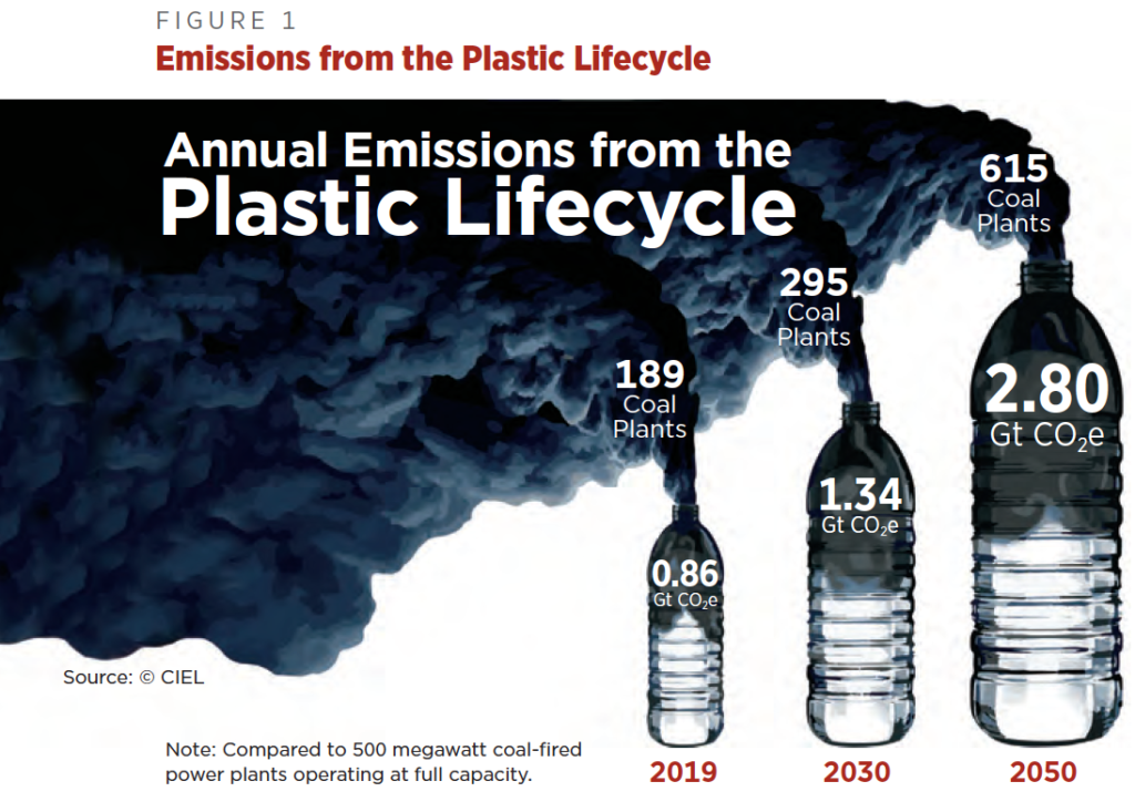 CIEL-FIG-1-Annual-Plastic-Emissions-Compared-to-Coal-Plants