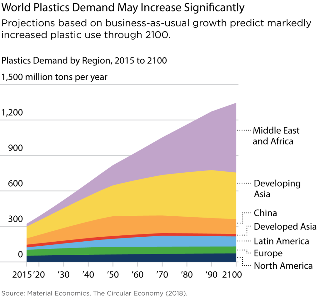 CIEL-FIG-6-Plastics-demand-will-increase-significantly-white-bckgnd
