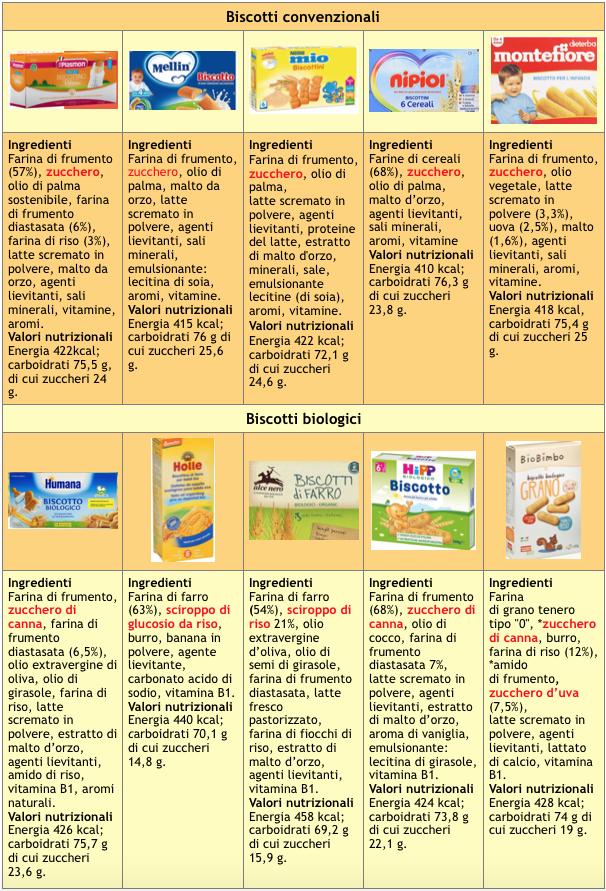 tabella 2 biscotti prima infanzia