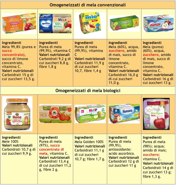 tabella 3 omogenizzati frutta