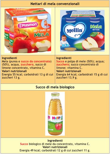 tabella 4 succhi nettari mela prima infanzia
