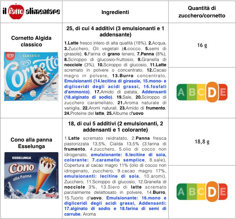tabella cornetto algida esselunga panna ingredienti zuccheri nutri-score