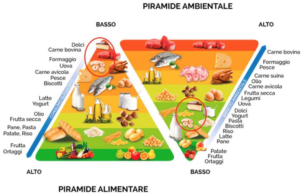 doppia piramide Barilla biscotti merendine