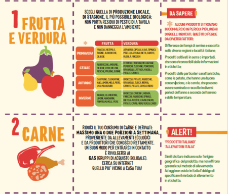 eco menu greenpeace frutta verdura carne alimentazione sostenibile Alimentazione sostenibile, il decalogo di Greenpeace eco menu greenpeace frutta verdura carne 450x384