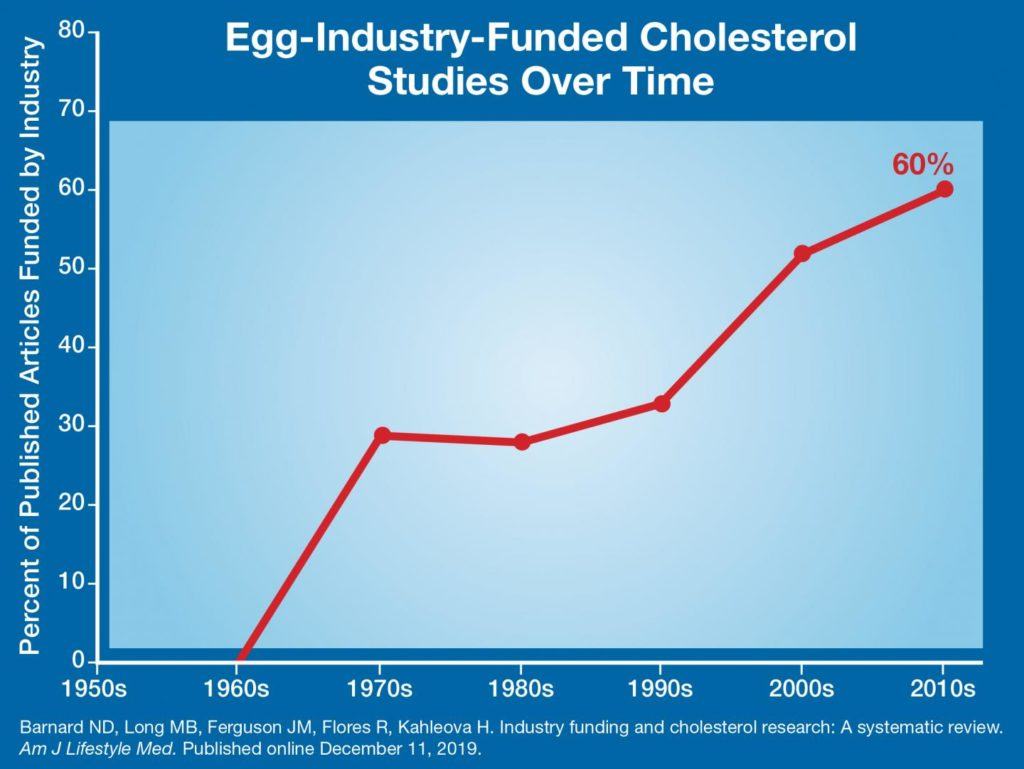 grafico studi uova colesterolo
