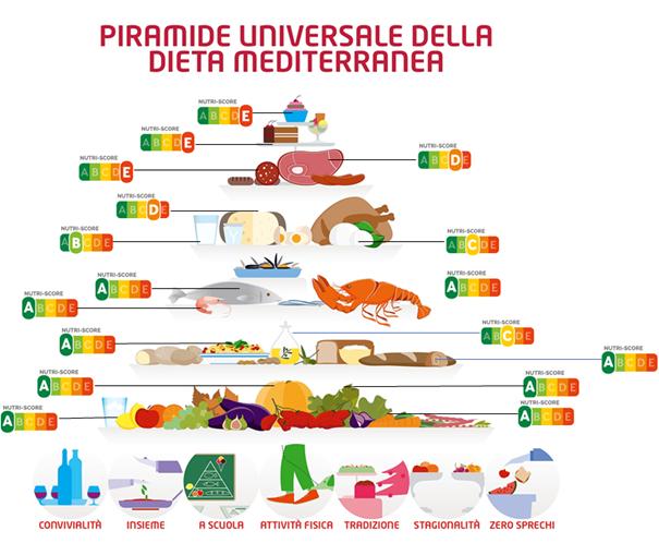 piramide dieta mediterranea nutri-score