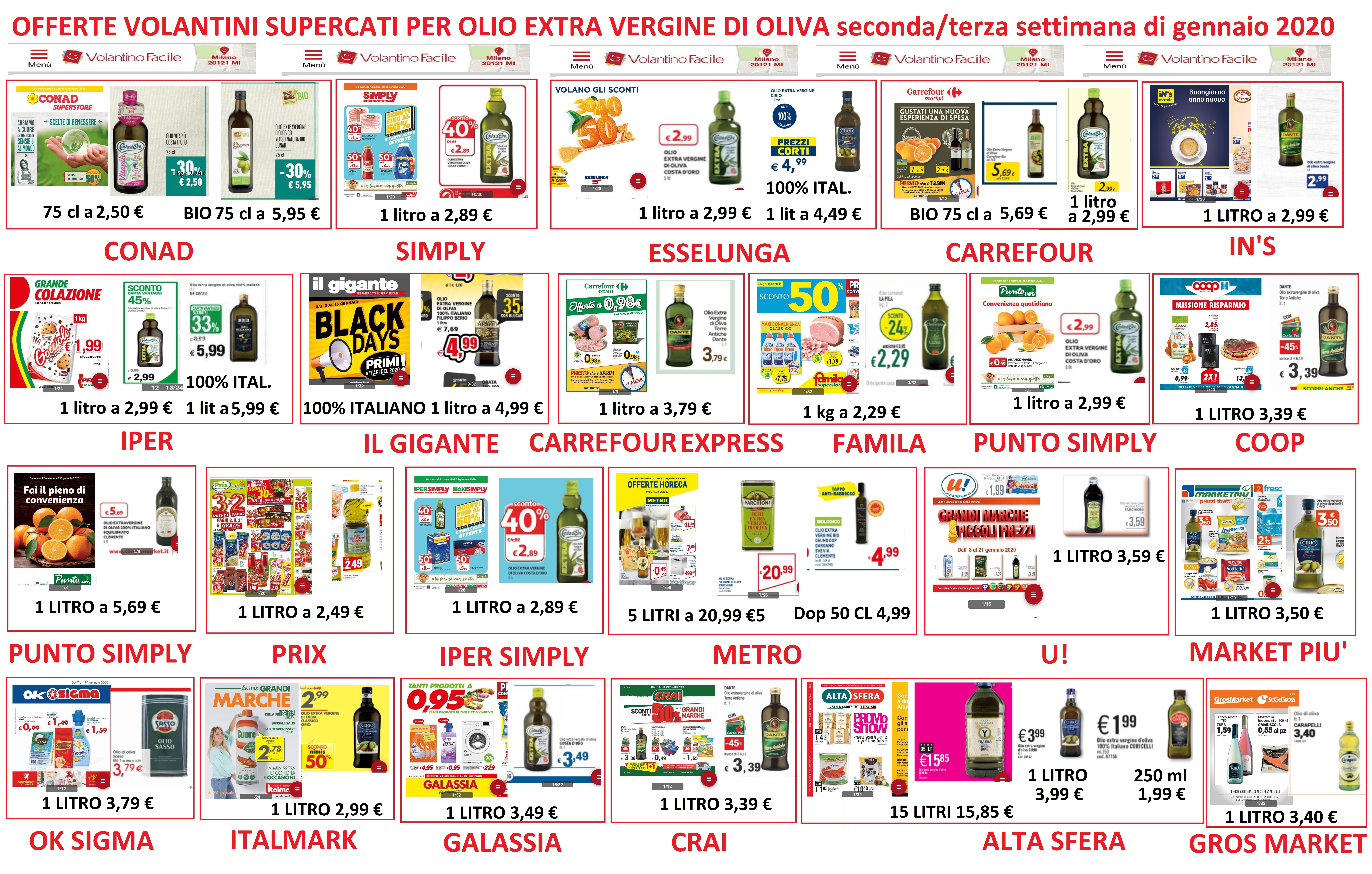 Olio extravergine: i supermercati devono smettere di venderlo come prodotto civetta. Nuovo appello di Clodoveo