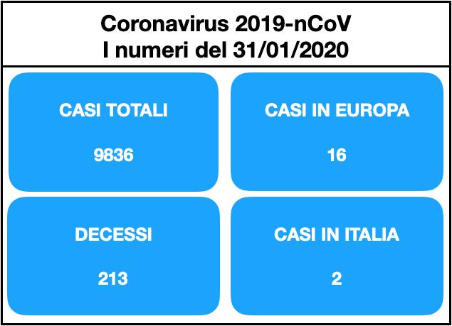 coronavirus numeri 31 gennaio pomeriggio