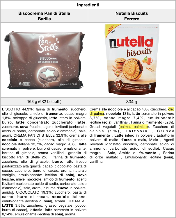 ingredienti nutella biscuits biscocrema pan di stelle