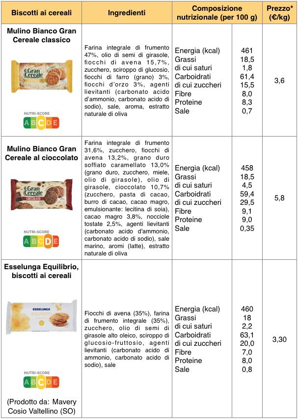 tabella biscotti cereali mulino bianco esselunga