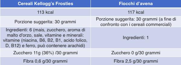 tabella confronto frosties kellogg's fiocchi d'avena