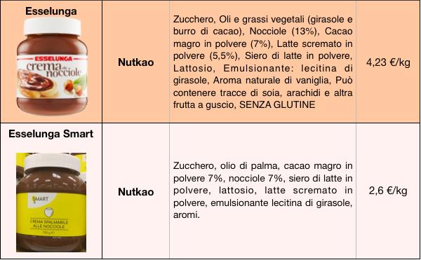 tabella creme cacao nocciole esselunga smart