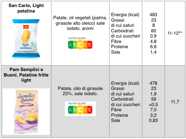 chips patatine light tabella san carlo pam