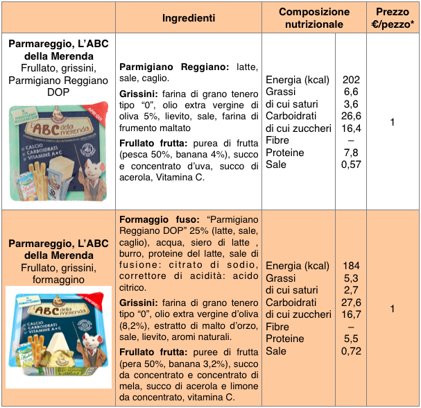 tabella merende parmareggio