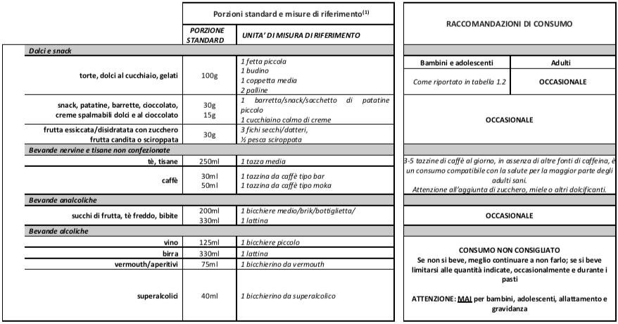 tabella alimenti voluttuari linee guida italia