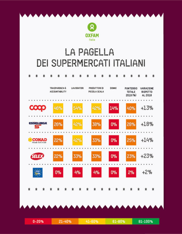 Supermercados, relatório da Oxfam Italia sobre os direitos dos trabalhadores 2