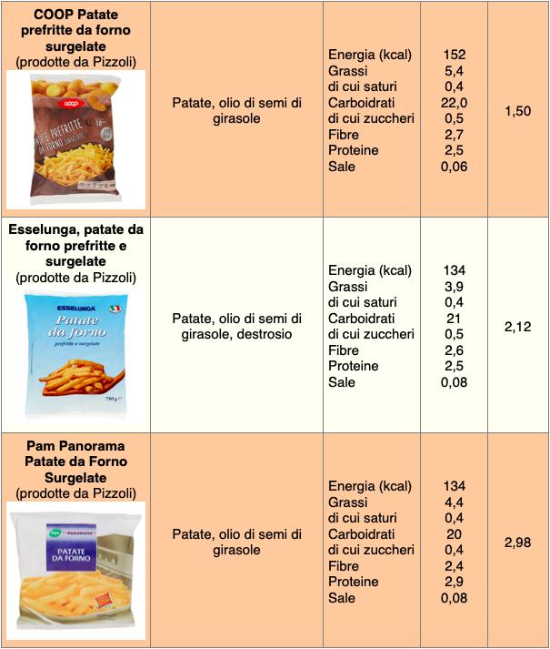 tabella patate prefritte forno coop esselunga pam panorama