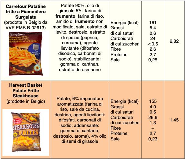 tabella patatine fritte corretta