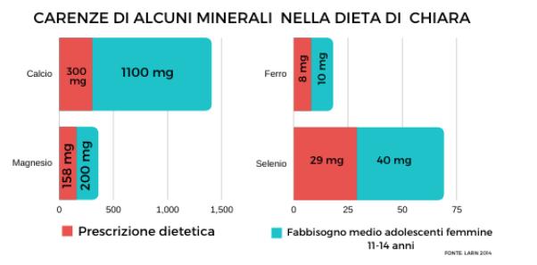 deficiências minerais