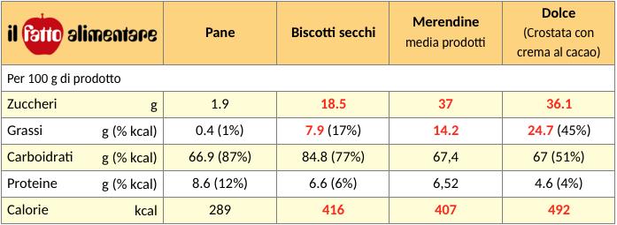 tabella confronto pane biscotti merendine dolci
