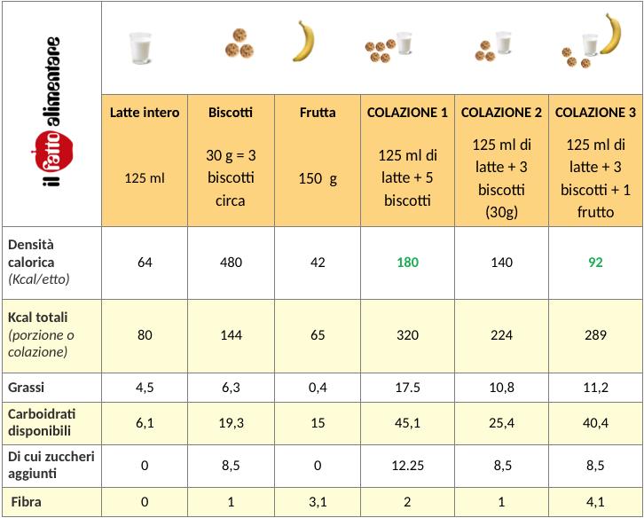 tabella valori nutrizionali colazioni