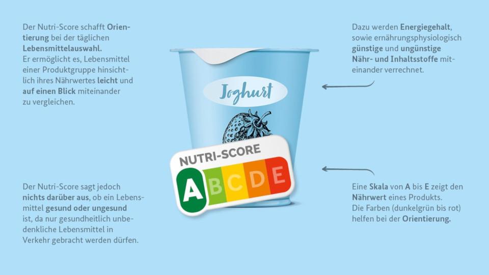 Germania nutri-score yogurt