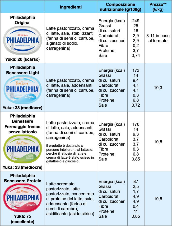 tabella philadelphia original light senza lattosio protein